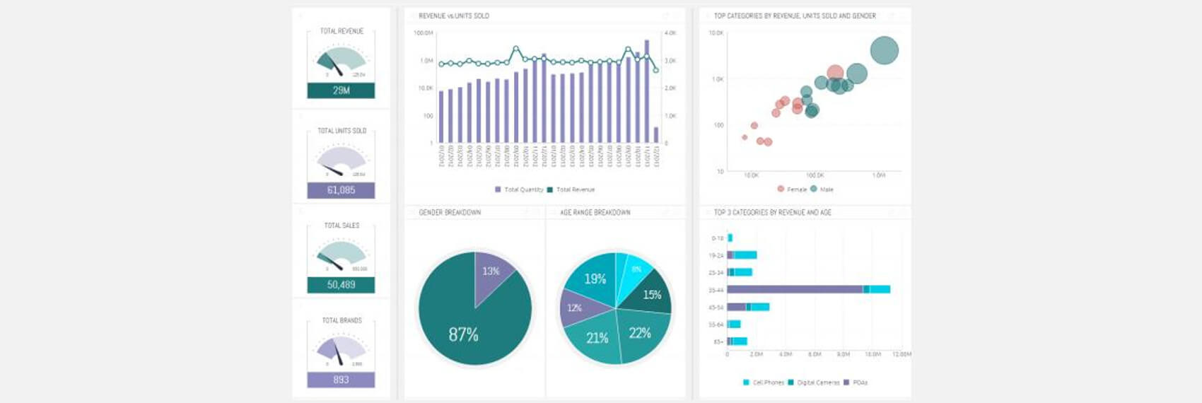 Mopinion: 10 dashboarding tools - SiSense