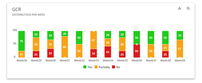 Mopinion: Building your user feedback dashboards: the easy way - GCR per week