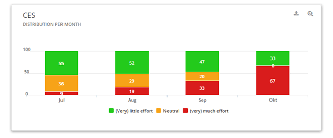 Mopinion: Quantitative vs Qualitative Online Customer Feedback - CES per month