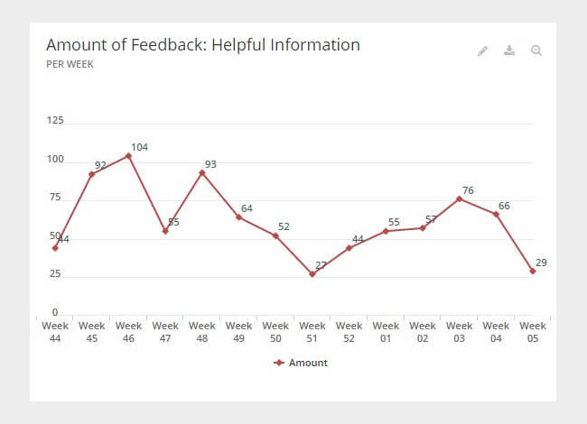 Mopinion: Why you should collect feedback on website content -  Amount of feedback helpful
