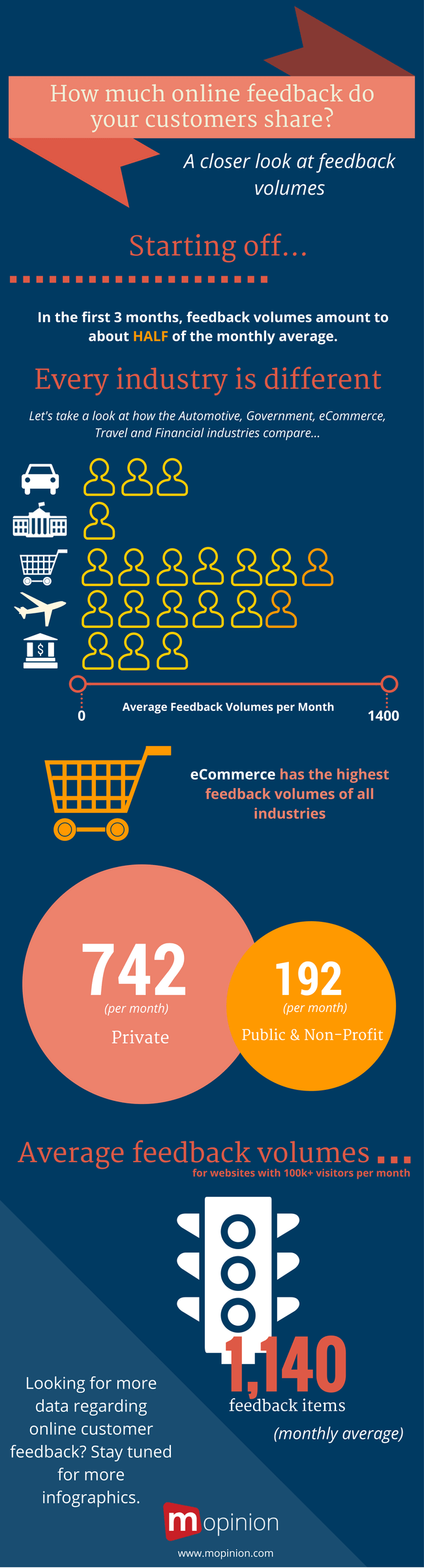 Mopinion: How much feedback do your customers share - (Infographic)