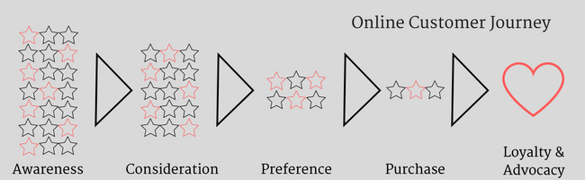 Mopinion: Optimising the online customer journey: for eCommerce websites - Online Customer Journey