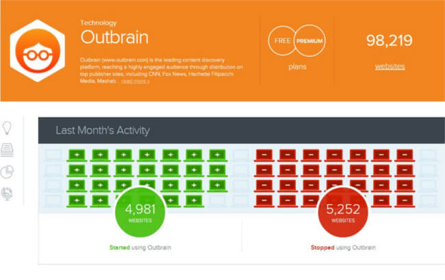 Mopinion: 35 Best Growth Hacking Tools for Startups - Outbrain