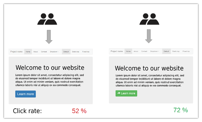 Mopinion: 5 UX Strategies to Reduce Shopping Cart Abandonment - A/B Testing Example