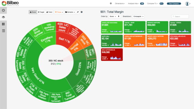 Mopinion: Which KPI Dashboarding Software should Digital Marketing Managers Use? - Bilbeo