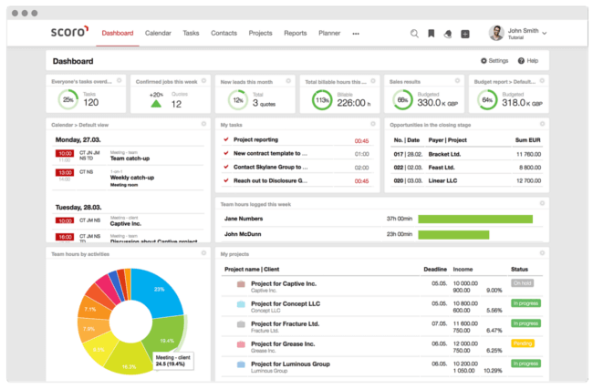Mopinion: Which KPI Dashboarding Software should Digital Marketing Managers Use? - Scoro