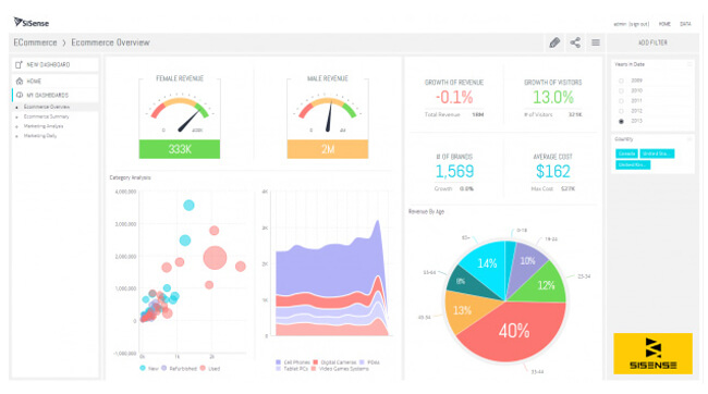 Mopinion: Which KPI Dashboarding Software should Digital Marketing Managers Use? - SiSense
