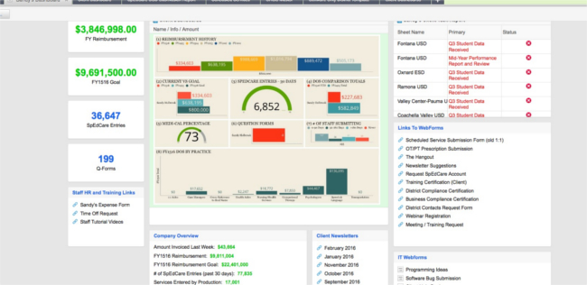 web based kpi dashboard