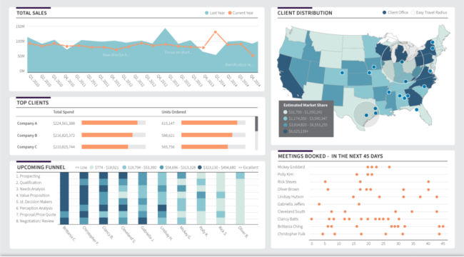 Mopinion: Top 15 Business Intelligence Tools - Dundas