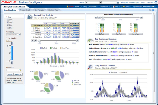 Mopinion: Top 15 Business Intelligence Tools - Oracle BI