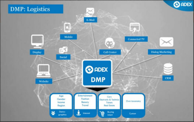 Mopinion: Top 10 Data Management Platforms: An overview - ADEX DMP