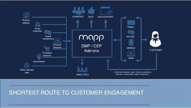 Top 10 Data Management Platforms: An overview - Mopinion