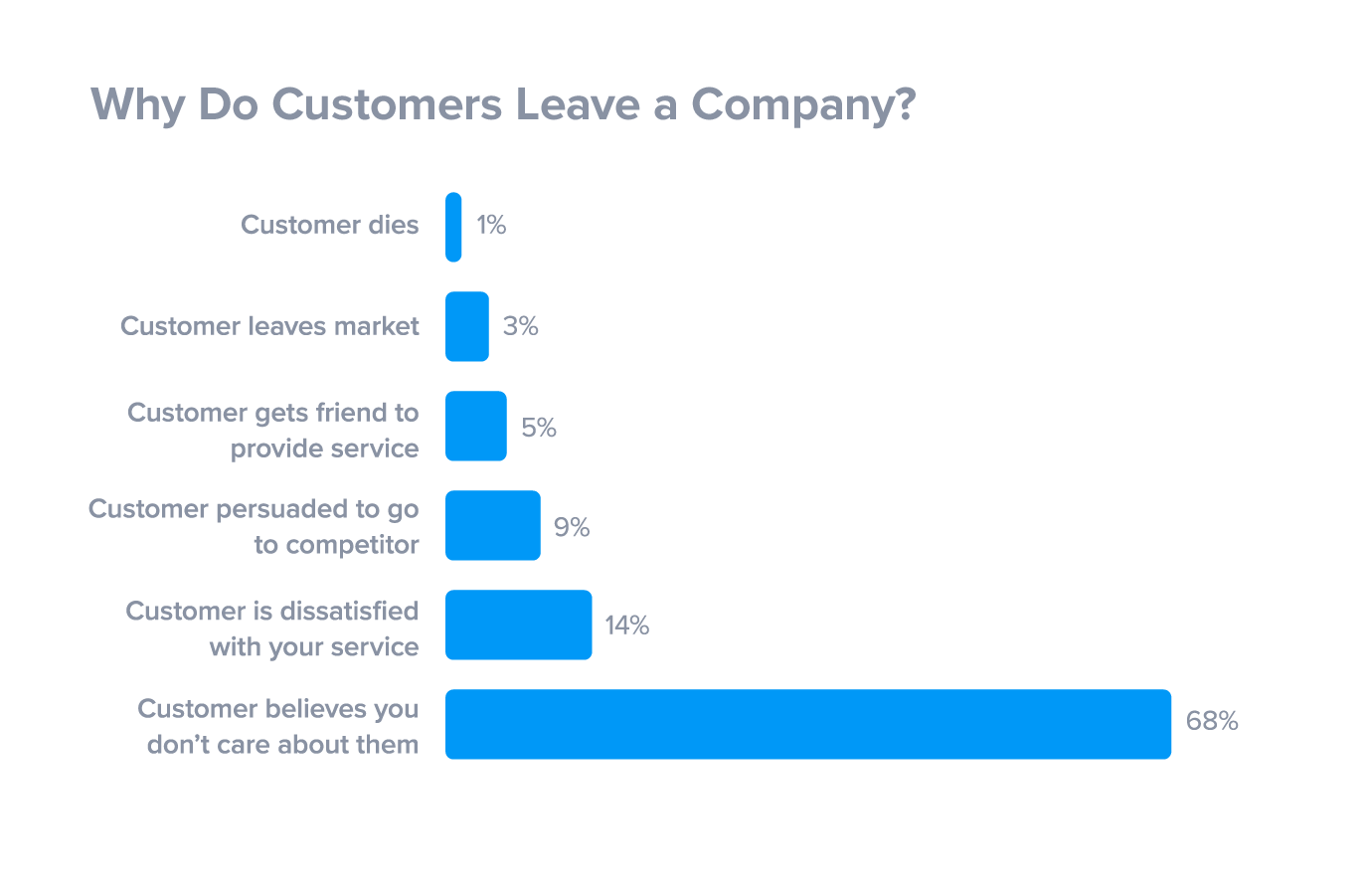 Mopinion: 4 Steps to a Successful Customer Obsessed Marketing Strategy- Why do customers leave