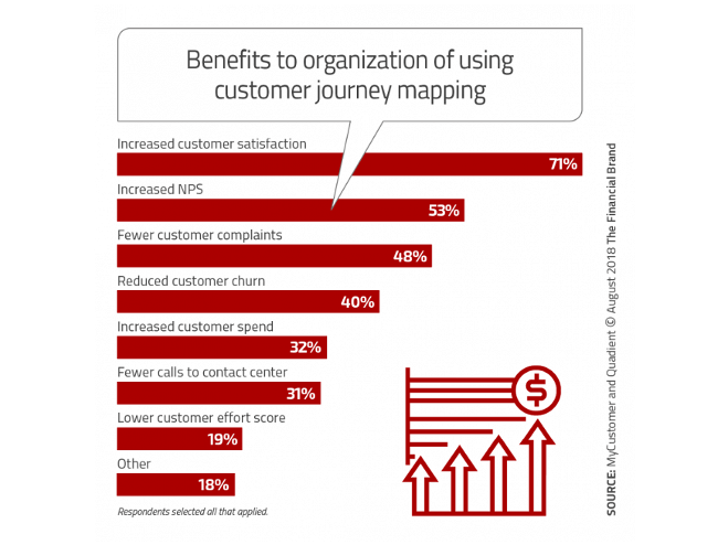 Mopinion: 360 Degree Customer Journey: What You Really Need To Know About It - Benefits of Customer Journey Mapping