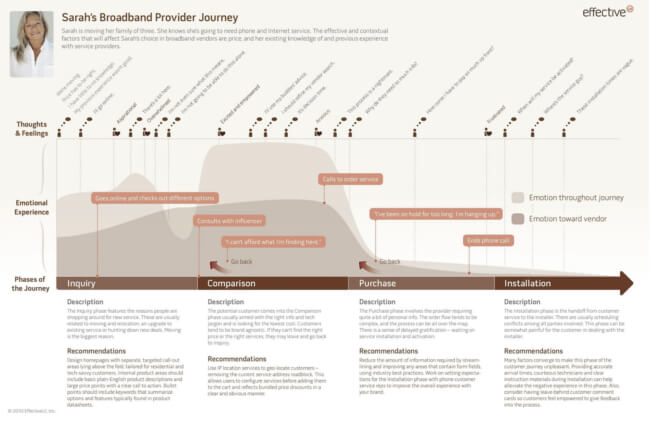 Mopinion: 360 Degree Customer Journey: What You Really Need To Know About It - Simple Customer Journey Map