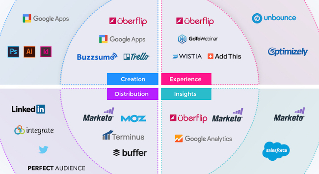 Mopinion: 25 Tools For Your 2019 Marketing Technology Stack - Uberflips Marketing Stack