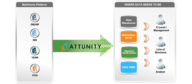 Mopinion: Top 10 Data Integration Software: An Overview - Attunity