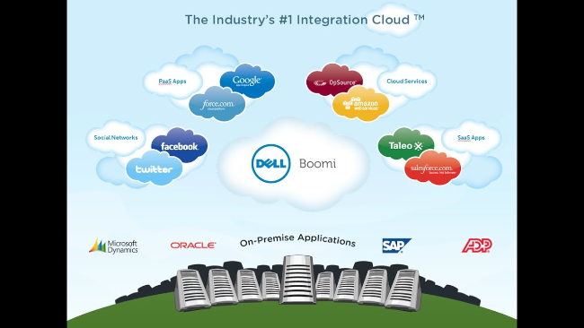 Mopinion: Top 10 Data Integration Software: An Overview - Dell Boomi