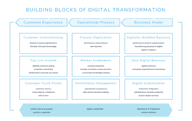 Mopinion: 10 Must-Read Guides to Digital Transformation - Hellosign Guide