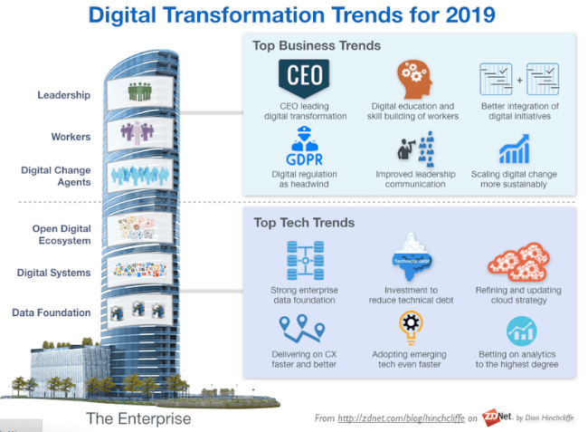 Mopinion: 10 Must-Read Guides to Digital Transformation - ZDNet Guide