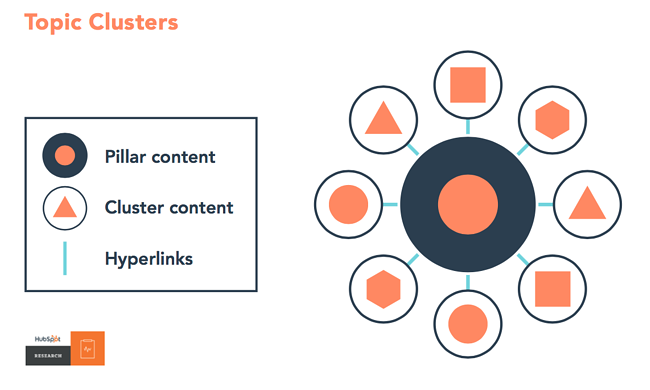 Mopinion: User Feedback Lessons Learned from Digital Agency, Caveni- Topic Clusters