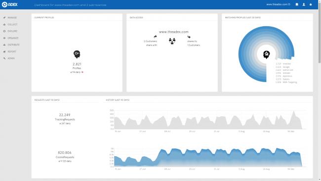 Adex data management platform