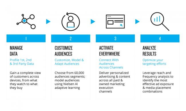 Nielsen data management platform