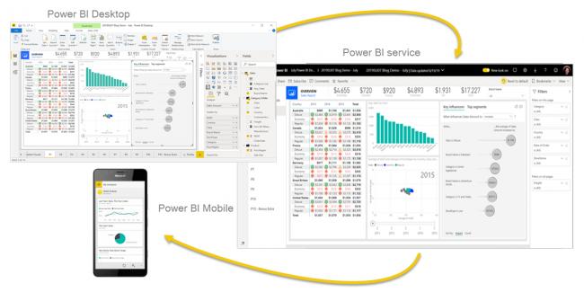 Microsoft Power BI business intelligence tool
