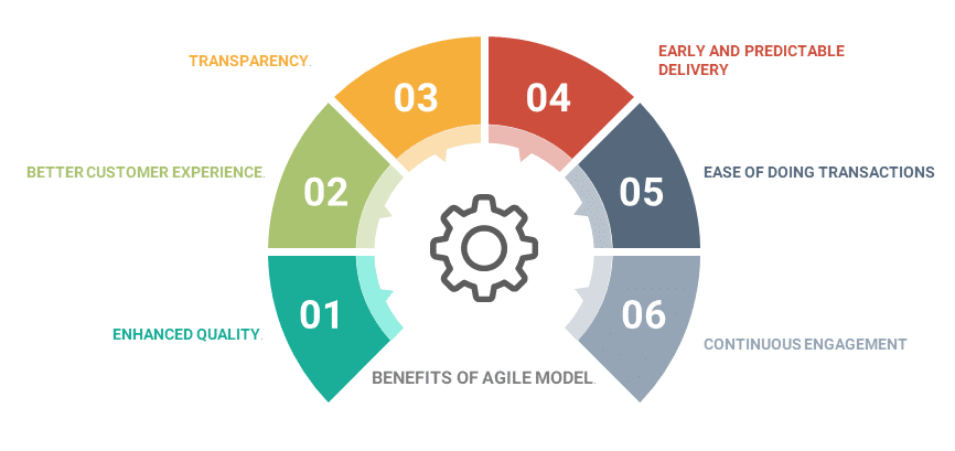Mopinin: Digital Customer Experience (CX) Trends to Look out for in 2020 - Agile
