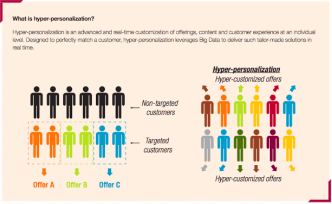 Mopinin: Digital Customer Experience (CX) Trends to Look out for in 2020 - Hyper-personalization