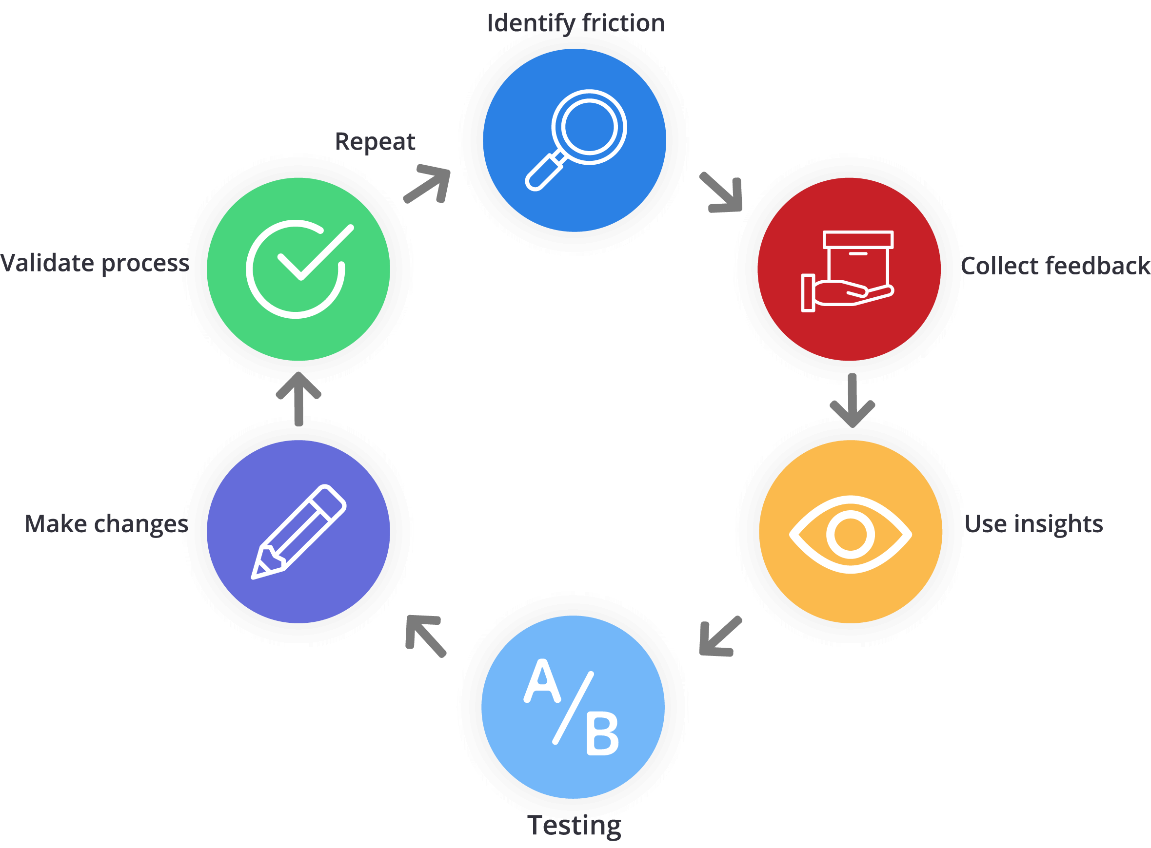 Mopinion: How to Validate your Testing with Online User Feedback - Testing Cycle