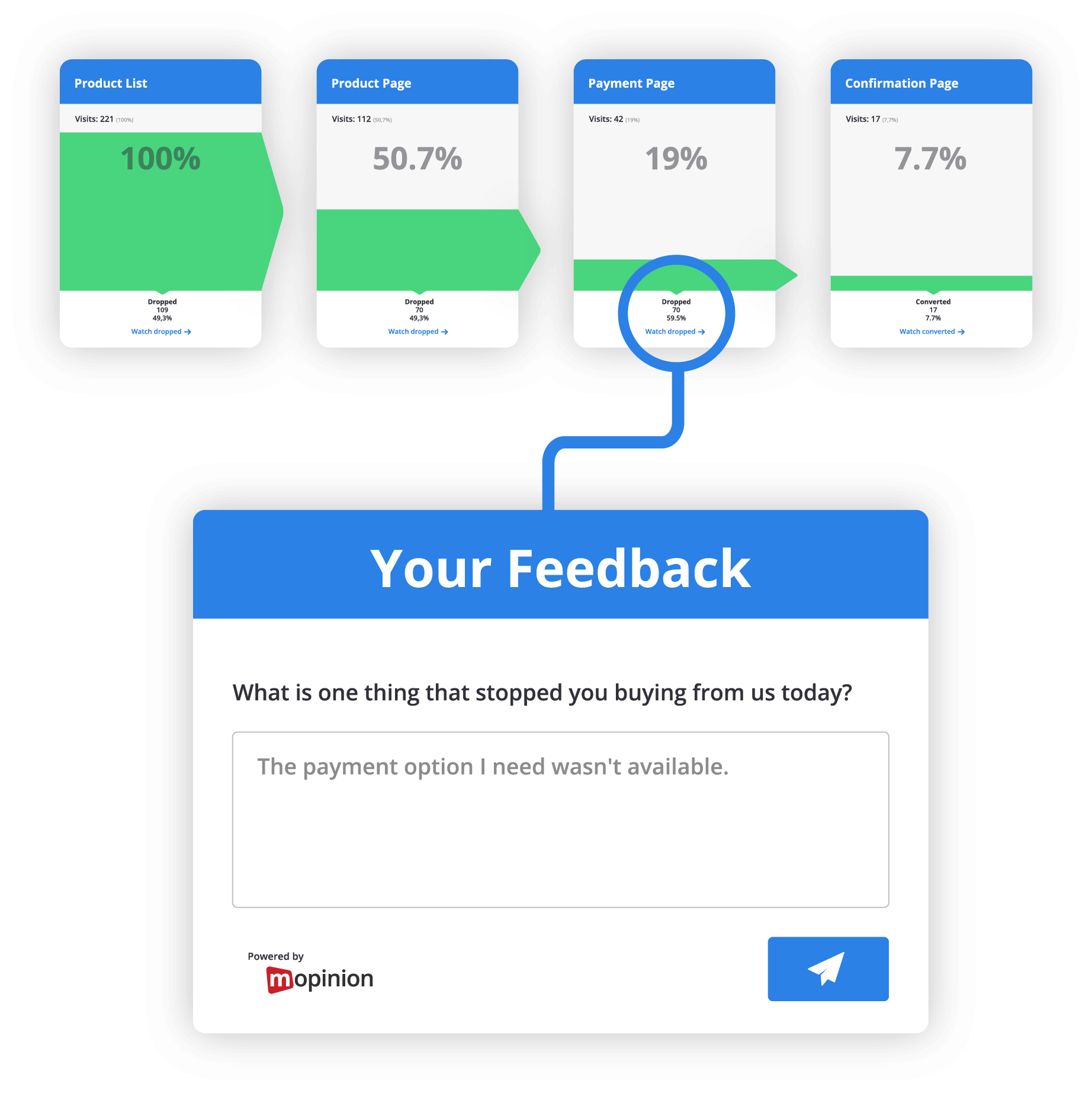 Mopinion: How to Validate your Testing with Online User Feedback - exit form