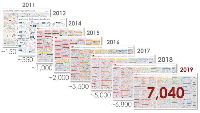 Deze 25 digitale marketing tools zorgen voor groei - Chiefmartech
