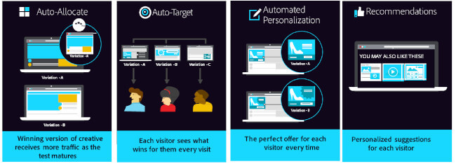 Mopinion: 15 Website Personalisation Tools that will Increase Conversion - Adobe Target