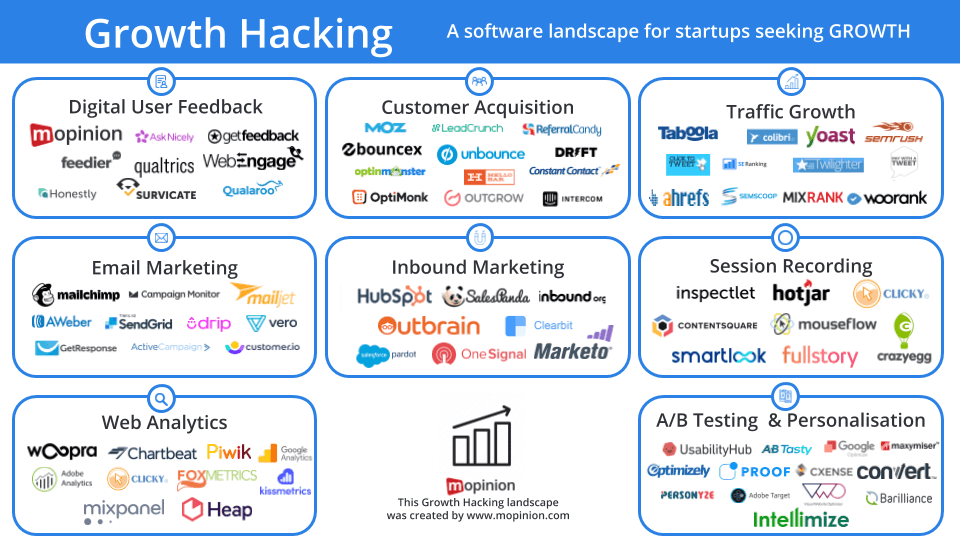 Mopinion: Mopinion's 2020 Growth Hacking Landscape - Landscape