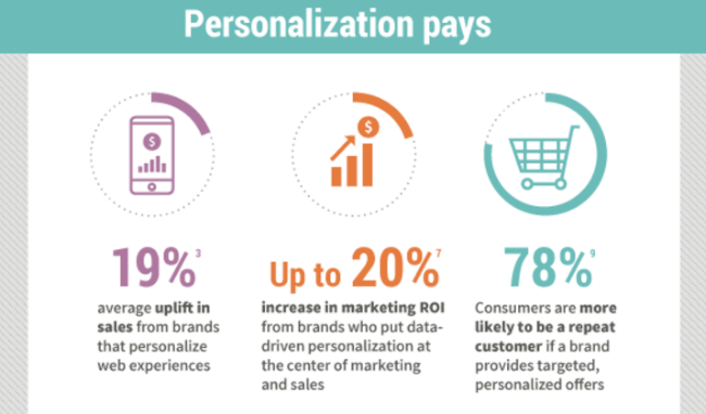 Mopinion: 15 Website Personalisation Tools that will Increase Conversion -  Personalisation Pays