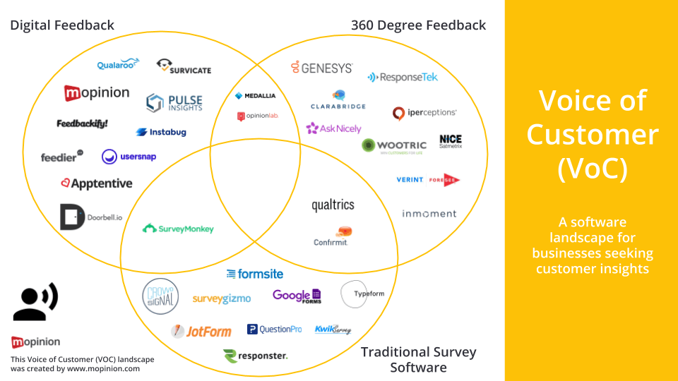 Mopinion: Mopinion's 2020 Voice of Customer Software Landscape - Landscape