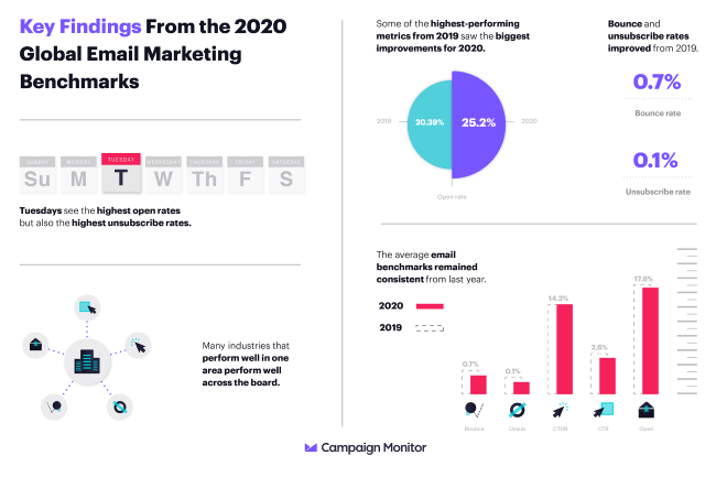 Mopinion: 15 Vital Email Marketing Best Practices for 2020 - Global marketing benchmarks