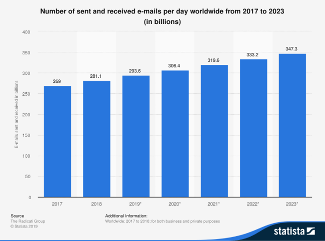 Mopinion: 15 Vital Email Marketing Best Practices for 2020 - Statista