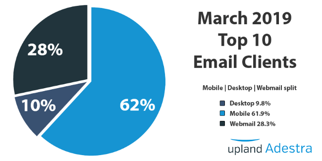 Mopinion: 15 Vital Email Marketing Best Practices for 2020 - email clients