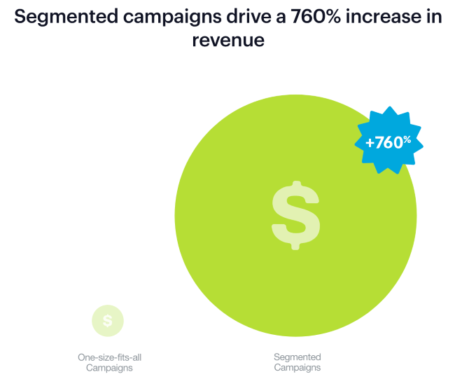 Mopinion: 15 Vital Email Marketing Best Practices for 2020 - Segmented campaigns