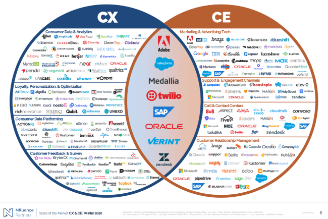 Mopinion: The State of Customer Experience (CX) in 2020 - Consolidation