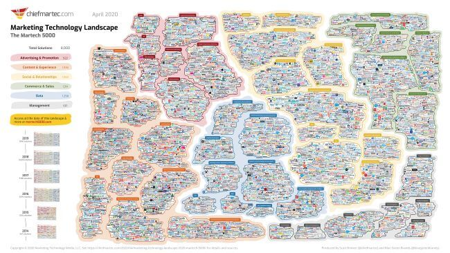 Mopinion: The State of Customer Experience (CX) in 2020 - Martech Landscape 2020