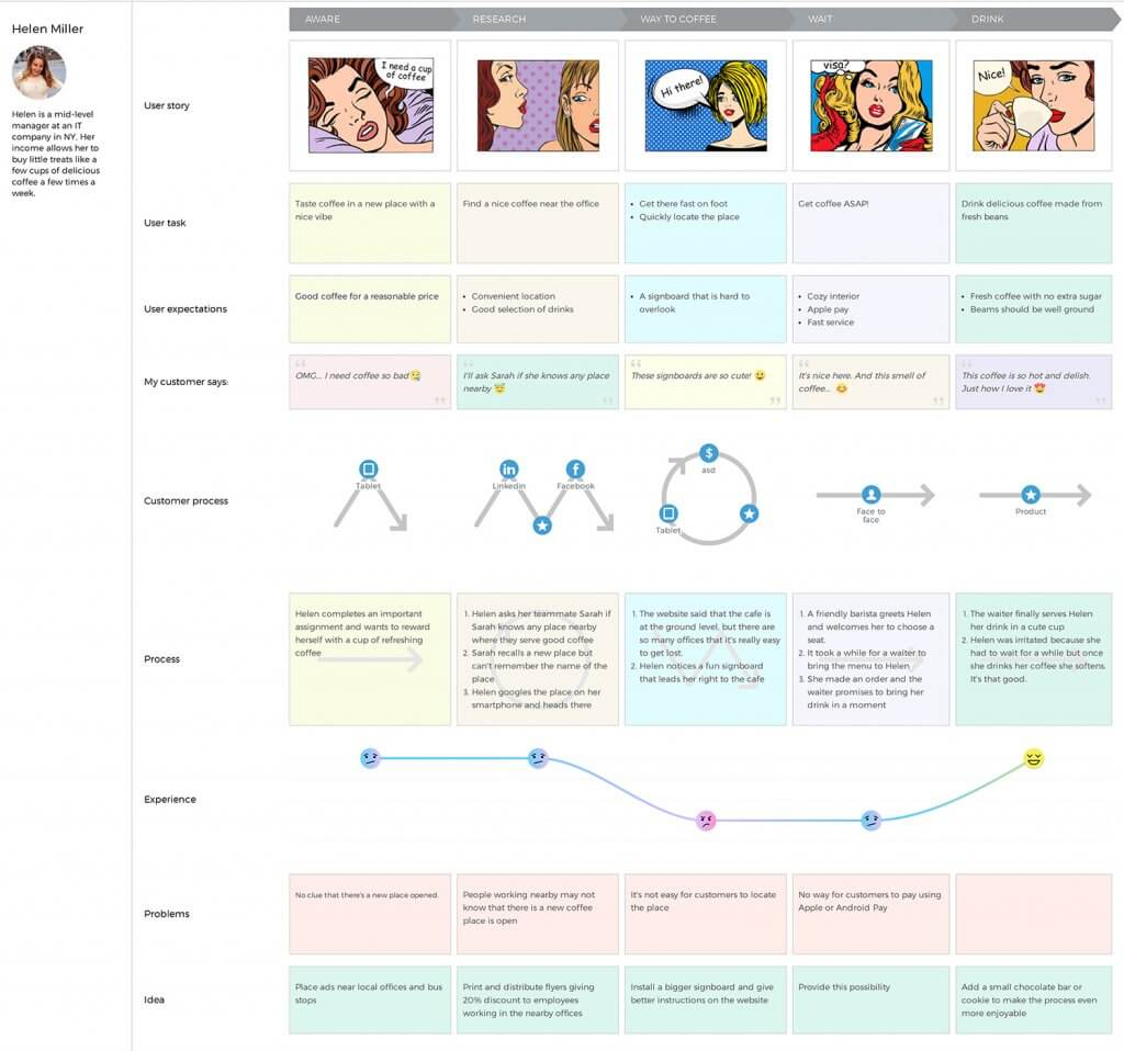 Uxpressia journey mapping tool