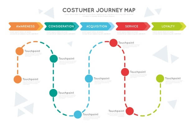 customer-journey-map-concept