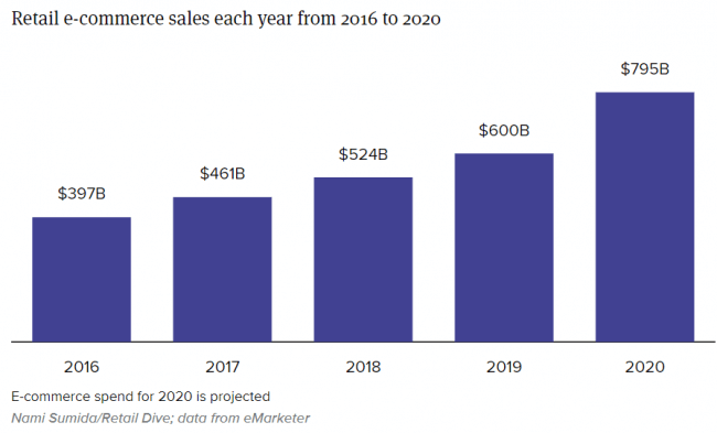 Ecommerce sales rise