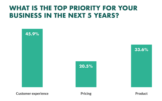grafiek customer experience komende vijf jaar