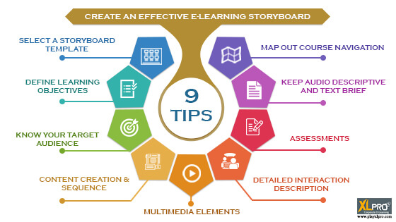 e-Learning storyboard