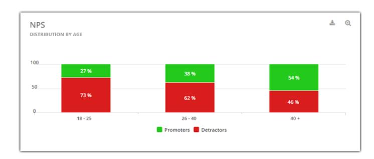 NPS survey with customer data