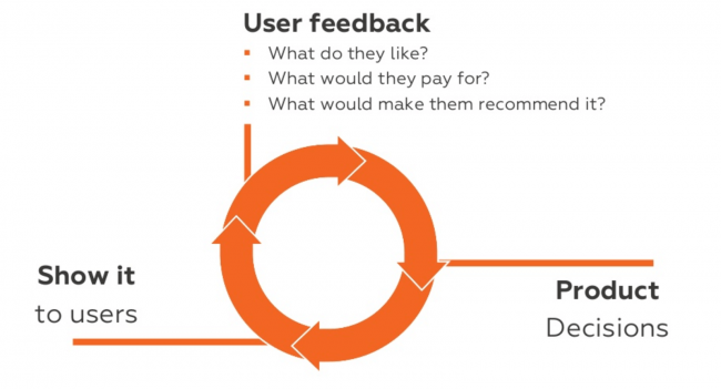 Product feedback: How to build a startup
